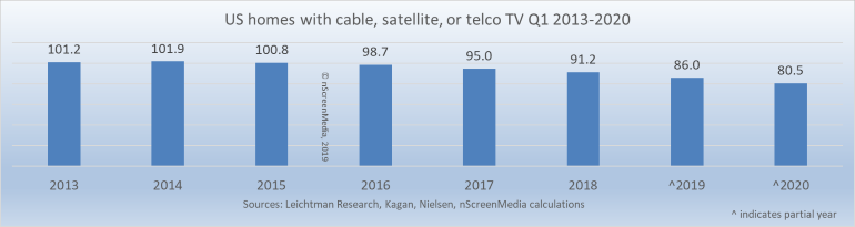 cable satellite telcoTV subs 2013-2020
