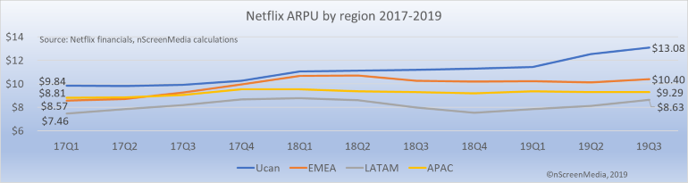 Netflix ARPU by region 2017-2019