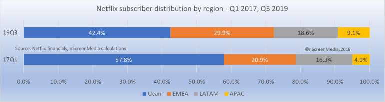 Regional share of Netflix paid subscribers Q3 2019