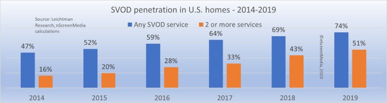 SVOD US home penetration 2014-2019
