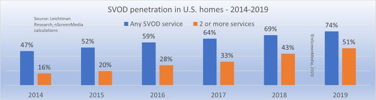 SVOD US home penetration 2014-2019