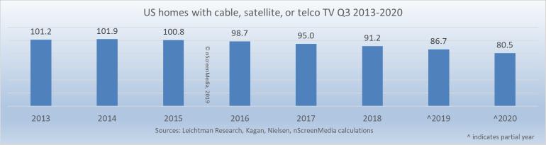 pay tv home forecast to Q3 2020