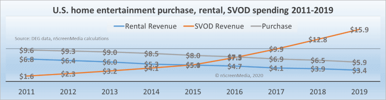 US home SVOD purchase rental spending 20011-2019