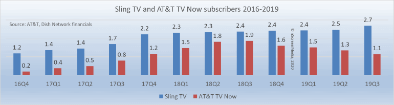 Sling TV and ATT TV Now subs 2016-2019
