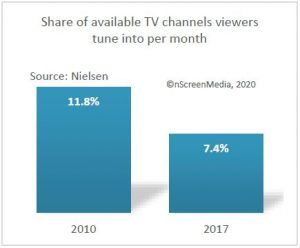 Pay TV channels tuned 2010 2017