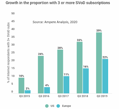 SVOD stacking US UK 2015-2019