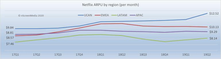 Netflix regional ARPU growth 2017-2019