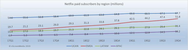 Netflix regional sub growth 2017-2019