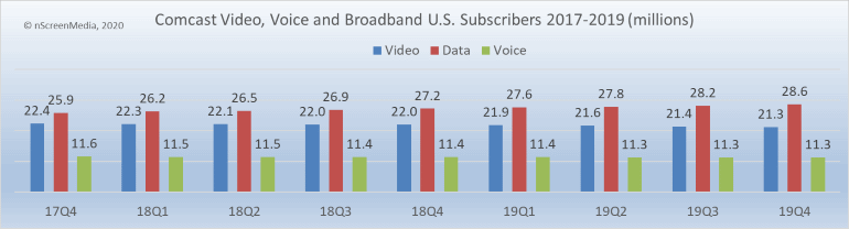 Comcast video broadband voice subs 2017-2019