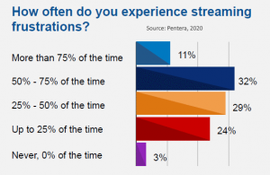 frequency of mobile streaming frustration India 2020