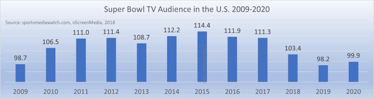 Super Bowl TV audience size 2009-2020