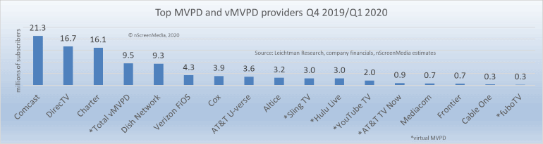 Top vMVPD and MVPD providers USA 2020