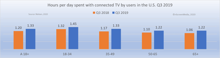 connected TV usage Q3 2019