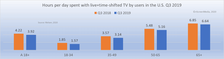 live TV usage Q3 2019