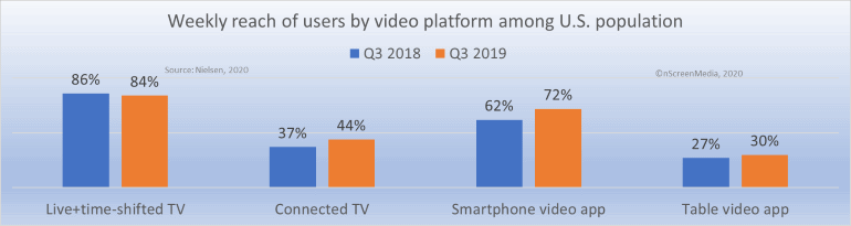 reach of video platforms Q3 2019