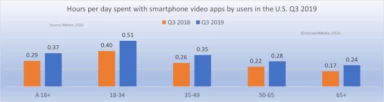 smartphone video usage Q3 2019