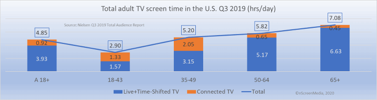 total TV screen time by age group Q3 2019