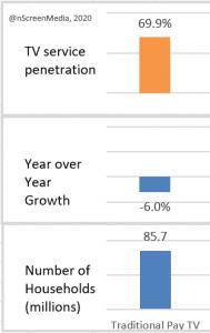 2019 US households penetration growth MVPD