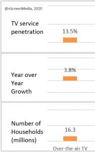 2019 US households penetration growth OTA