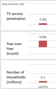 2019 US households penetration growth vMVPD