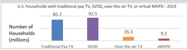 Number of pay TV vMVPD OTA SVOD US homes