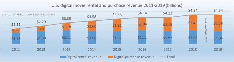 US TVOD movie rental and sales revenue 2011-2019