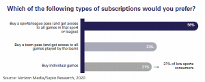 preferred type of sports streaming subscription