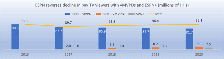 ESPN reverses declines with vMVPDs ESPN+