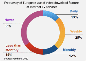 frequency of using downloads in Europe