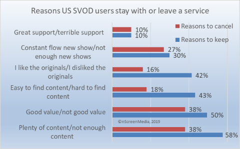 why people subscribe to and quit SVOD services