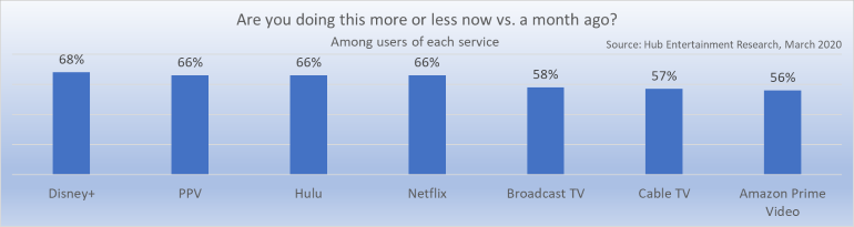 increase in service usage by users