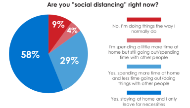 number of people social distancing