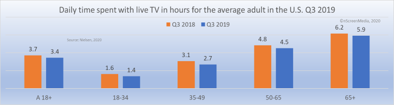 live TV viewing Q3 2018 Q3 2019 by age group
