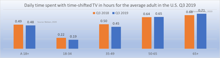 time-shifted TV viewing Q3 2018 Q3 2019 by age group