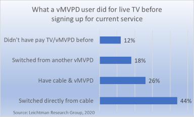Where vMVPD user got TV before