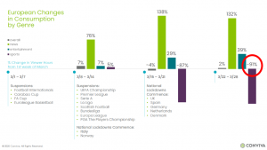 Conviva European viewing data March 2020