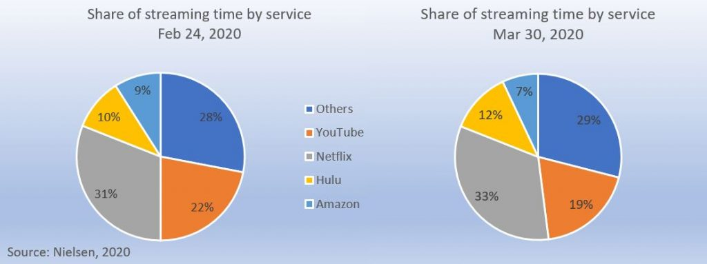 SVOD share of streaming time Feb-Apr 2020