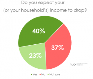 US TV viewers expecting household income to drop