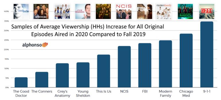 Alphonso increase in vewing of originals 2020 vs 2019