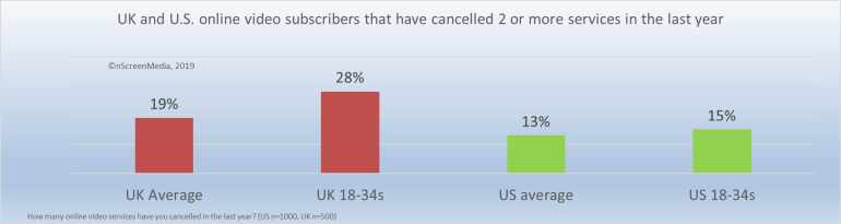 Number of people canceling 2 or more services in the last year UK US