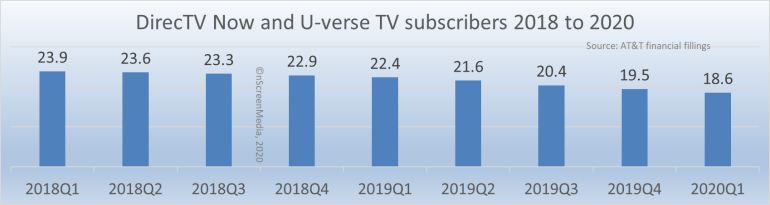 DirecTV and U-verse TV subscribers 2018-2020