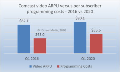 Comcast video ARPU 2016 vs 2020