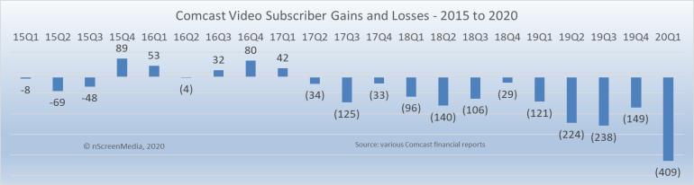 Comcast video sub gains and losses 2015-2020