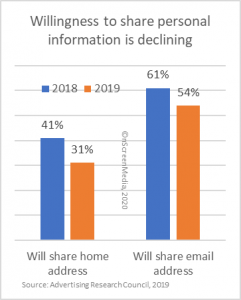 reluctance to share personal info