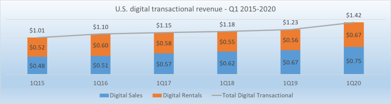 US TVOD rental sales revenue 2015-2020