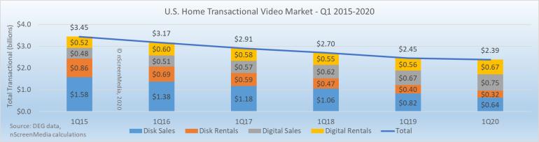 US transactional disc and digital revenue 2015-2020