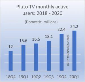 Pluto TV MAUs 2019-2020