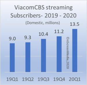 ViacomCBS streaming subs 2019-2020
