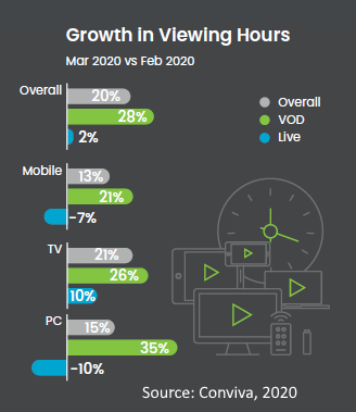 Growth in viewership march-april 2020 by device
