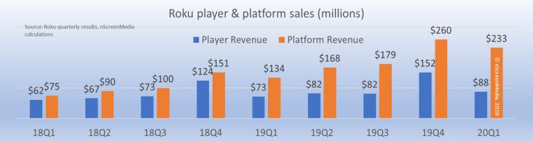 Roku player and platform revenue 2018-2020